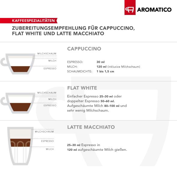 Zubereitungsempfehlung dargestellt anhand von zwei Cappuccinotassen und einem Latte Macchiato-Glas