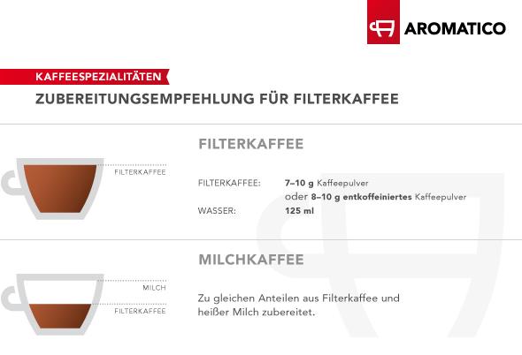 Zubereitungsempfehlung dargestellt anhand einer Tasse gefüllt mit 125 ml Filterkaffe