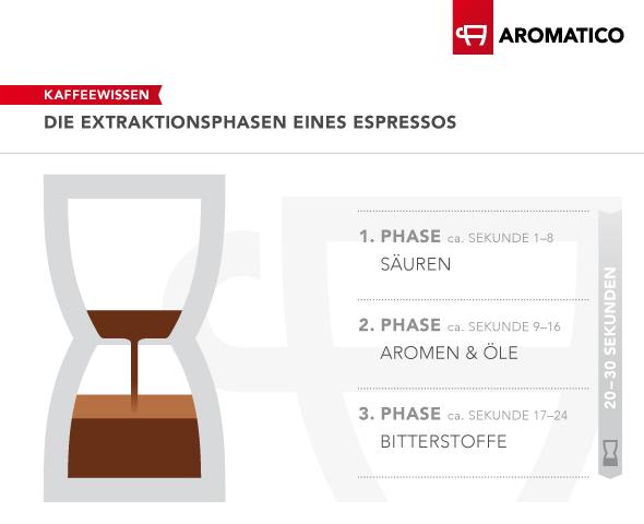Die Durchlaufzeit und Exktrationszeit eines Espresso in einer Siebträgermaschine sollte ca. 25 Sekunden dauern. In der ersten Phase werden die Säuren, in der zweiten Phase die Aromen und Öle und in der dritten Phase die Bitterstoffe gelöst.
