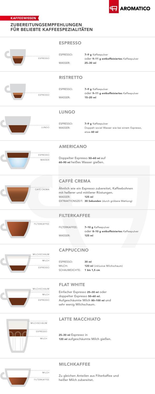 Zubereitungsempfehlungen für Kaffeespezialitäten dargestellt anhand von Füllmengen in einer Espressotasse, Kaffeetasse, Cappuccionotasse, Milchkaffeetasse oder einem Latte Macchiato-Glas