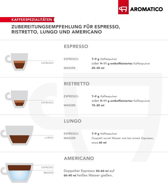 Zwei Espressotassen und zwei Cappuccinotassen mit Zubereitungsempfehlungen für  Espresso, Ristretto, Lungo und Americano