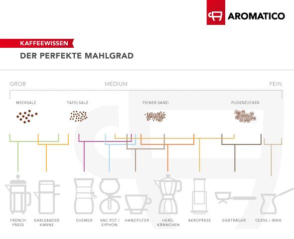 Je nach Zubereitungsmethode variiert der empfohlende Mahlgrad des Kaffeemehls von fein bis grob.