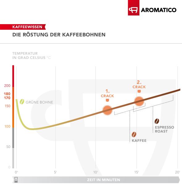 Die grüne Kaffeebohne durchläuft bei zunehmender Temperatur und Röstdauer während des Röstprozesses eine farbliche Veränderung und wird braun. Die Grafik veranschaulicht die Kaffee- und Espressoröstung.
